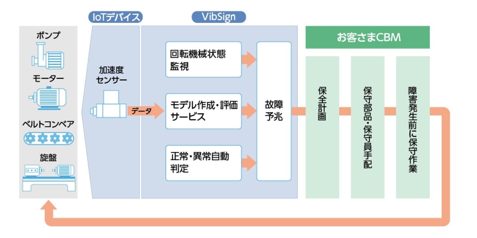 図1:「VibSign」の概要 (出所:日本ユニシス)