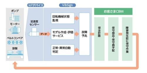 図1:「VibSign」の概要