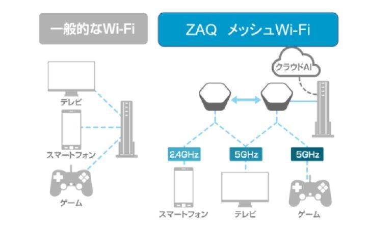 AIがWi-Fi利用状況を学習・分析し常に最適なWi-Fi環境を自動構築 (発表資料から)