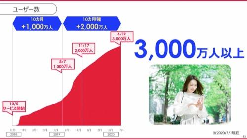 PayPayのユーザー数は3000万人以上に