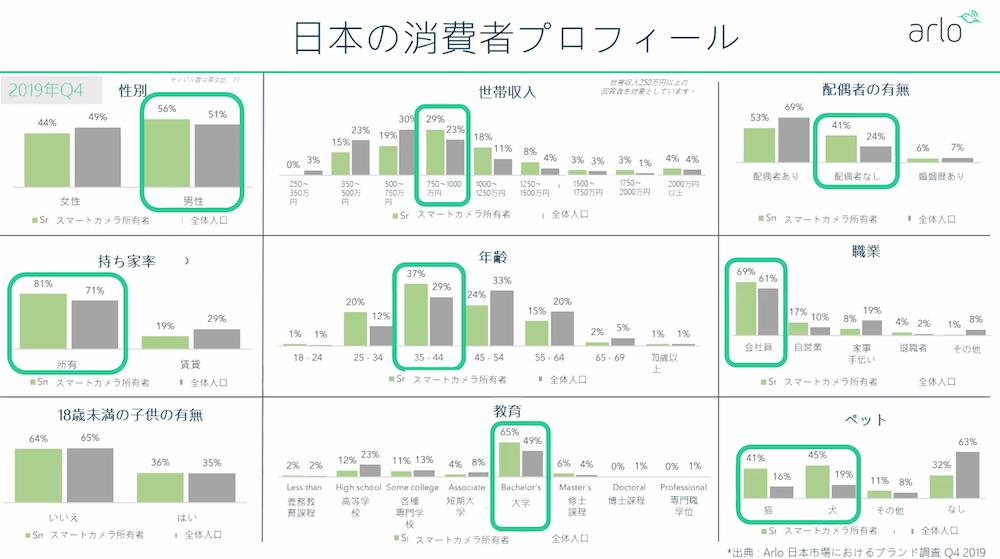 日本におけるセキュリティーカメラの消費者プロフィル