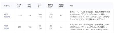 1.5Mバイトのフラッシュメモリーを集積した既存製品(上の行)と256Kバイトの新製品(下の行)の主な仕様