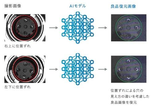 図3:「AIファインマッチング」による良品復元画像の例
