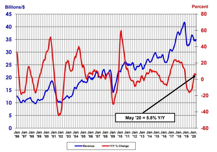 単月の半導体の世界売上高(3カ月移動平均値)と前年同月比の推移 出所:SIAおよびWSTS(世界半導体市場統計)