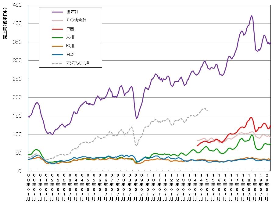世界および地域別の単月の半導体売上高(3カ月移動平均値)の推移 SIAおよびWSTSのデータを基に日経クロステックが作成