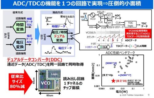 ADCとTDCの機能を1つの回路で実現
