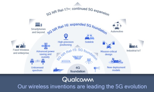 4G、5Gの技術を基に生まれたリリース16の6つの主要技術