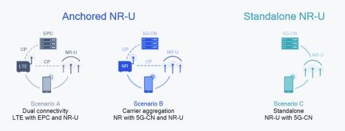 NR-Uでは2つの運用モードと3つのシナリオを用意