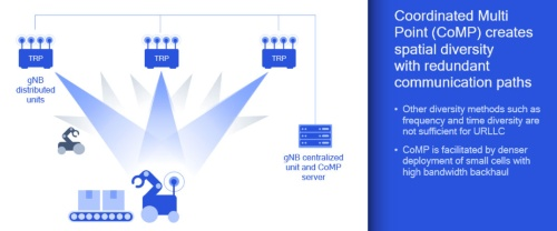 multi-TRPを使ったCoMPで高信頼低遅延通信を実現