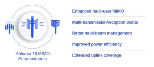 5G NR MIMOの性能、効率、信頼性を改善