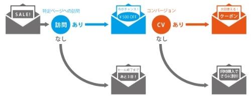 Webトラッキング機能を使ったメール配信の一例