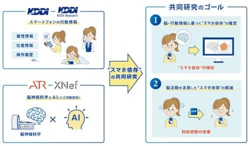 共同研究のイメージ(出所:KDDI)