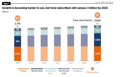アジア太平洋地域の移動通信サービス契約者数の推移