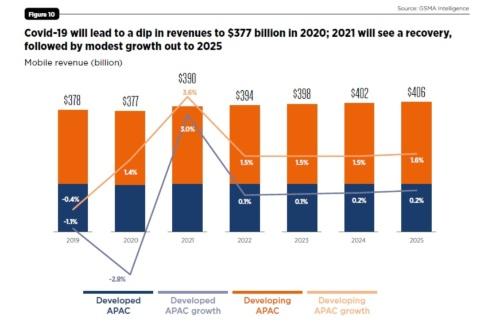 アジア太平洋地域のモバイル関連産業の収益の推移