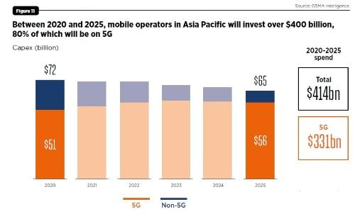 2020~2025年のアジア太平洋地域の移動通信関連投資額