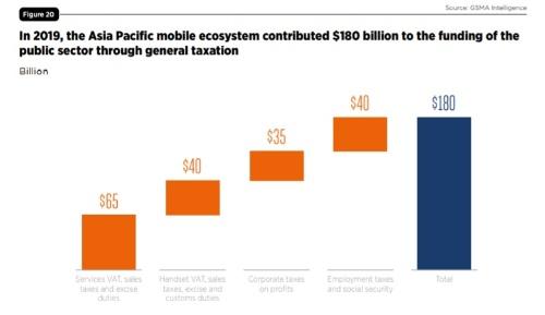 2019年のアジア太平洋地域の移動通信関連納税額は1800億米ドル