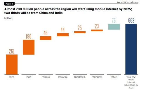 今後2025年までのアジア太平洋地域におけるモバイルインターネット新規加入者数