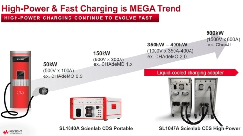 高速充電の市場要求に応えるため大電力化・大電流化が進む