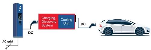 新製品はEV(電気自動車)と充電スタンド(EVSE:Electric Vehicle Supply Equipment)の間に入れて、充電状態を解析する