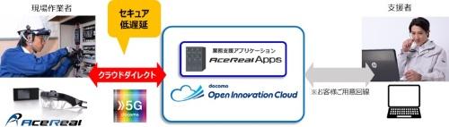 図1:「AceReal for docomo」のシステム構成(出所:サン電子、NTTドコモ)