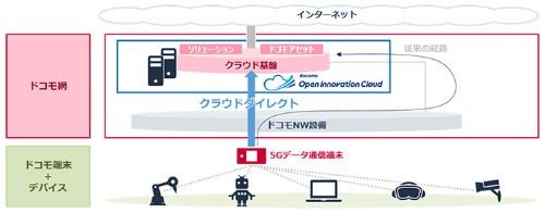 図2:「クラウドダイレクト」による通信経路の最適化イメージ(出所:NTTドコモ)