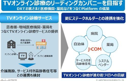 TVオンライン診療の提供