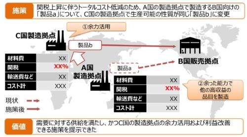 図2:自動で立案した製造・販売施策シナリオの例(出所:ダイキン工業、日立製作所)
