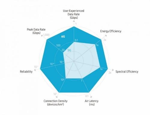 5Gと6Gの主な性能要件の違い