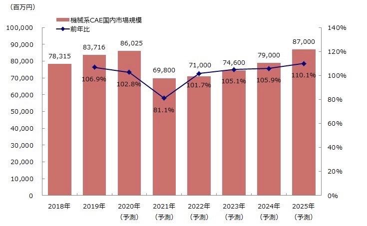 図:機械系CAEの国内市場規模推移・予測