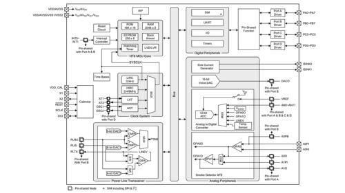 「BA45F5760」の機能ブロック図