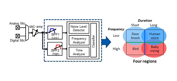 音響解析機能(AAA:Acoustic Activity Analyzer)の内部構成と音声分類方法 旭化成エレクトロニクスの資料