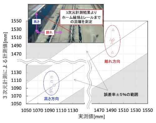 図4:距離計測の精度の評価例