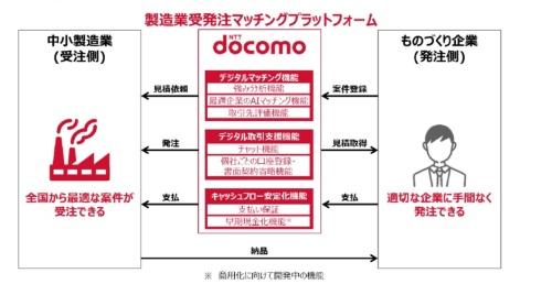 図:「製造業受発注マッチングプラットフォーム」の利用イメージ