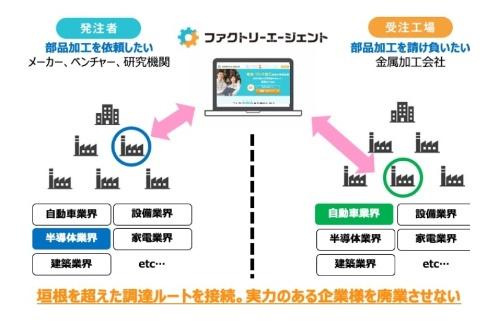 図2:業界の垣根を超えたマッチングの例