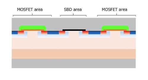 ショットキー・バリアー・ダイオードを作り込んだSiCパワーMOSFETの素子構造