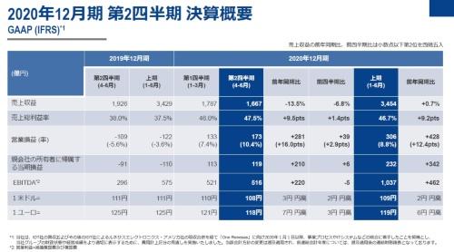 IFRS(国際財務報告基準)による20年第2四半期の決算