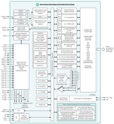 「MAX32666」などの機能ブロック図