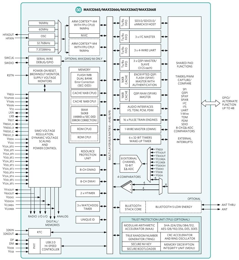 「MAX32666」などの機能ブロック図 Maximの図