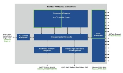 新製品の「NVMe 3108」および既存品「NVMe 3016」の機能ブロック図