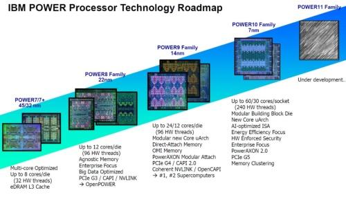 POWERプロセッサーの歴史