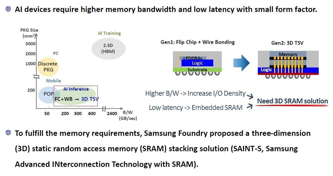 SAINT-SはAIの処理などへの応用が見込まれる Samsungのスライド
