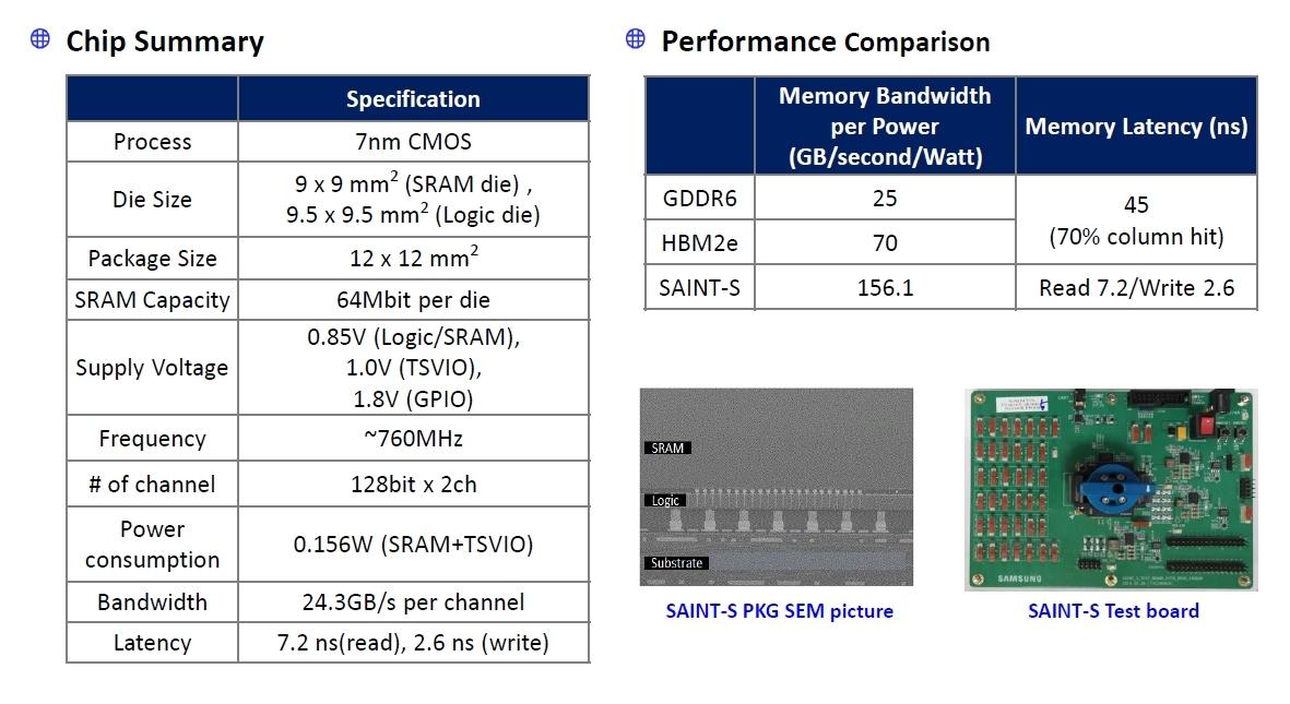 試作したSAINT-Sモジュールの概要 Samsungのスライド
