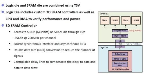 試作したSAINT-Sモジュールのアーキテクチャー