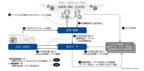 シーユーシー・アイデータとの協業によるサービスイメージ(出所:東芝データ)