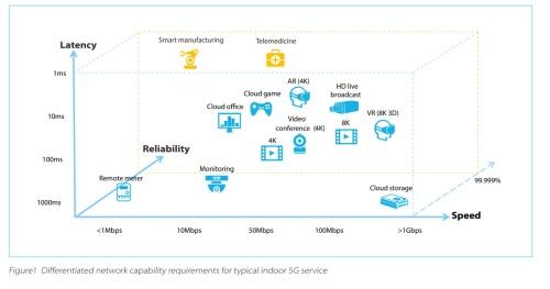 5G屋内サービスに求められる多様なネットワーク性能