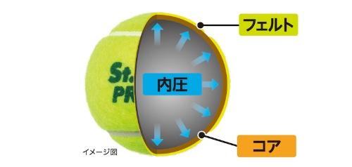 図2:テニスボールの打球感を決定する3要素