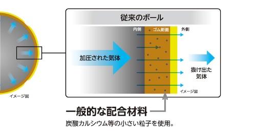 図3:扁平タルクを配合したコアゴム(上)と従来のコアゴム(下)の比較イメージ