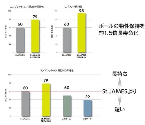 図4:新製品と従来製品、他社製品の物性変化の比較