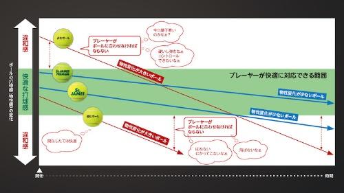 図5:テニスボールの打球感の比較イメージ
