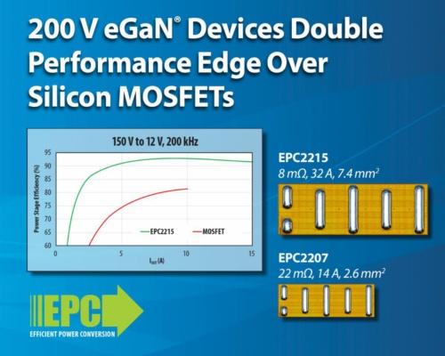 オン抵抗が8mΩと低い+200V耐圧GaNパワートランジスタ(FET)